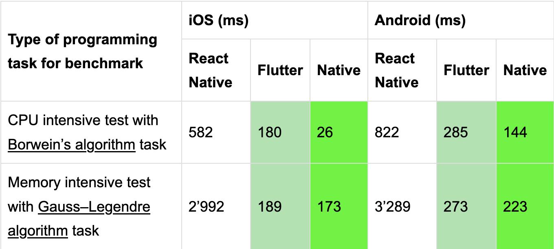 Vergleich zwischen Flutter und nativer App Entwicklung